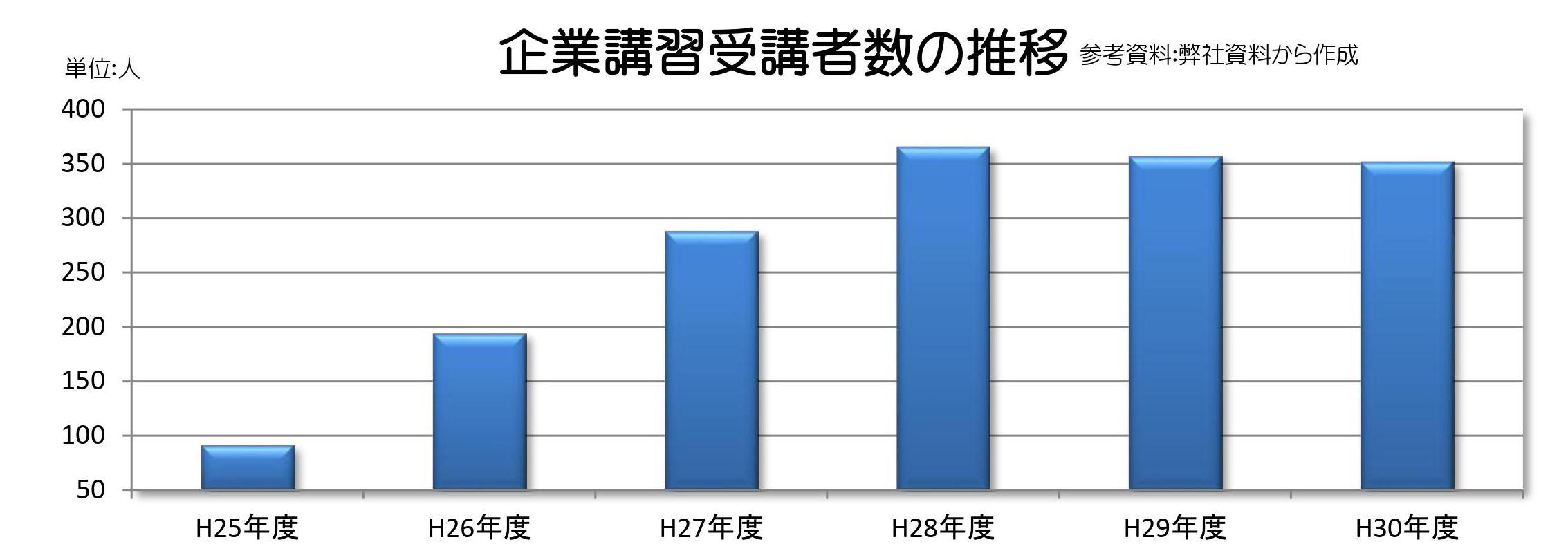 R1企業講習受講者数の推移